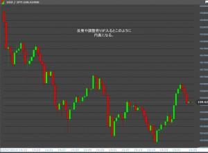 24オプションチャートで見る円安反発(調整売り)