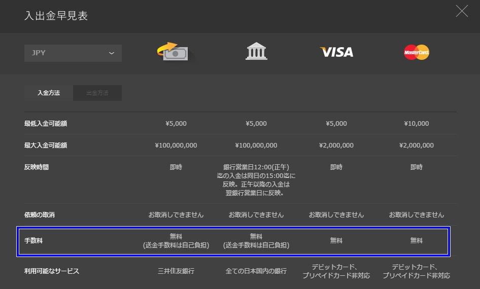ハイローオーストラリアの入金方法