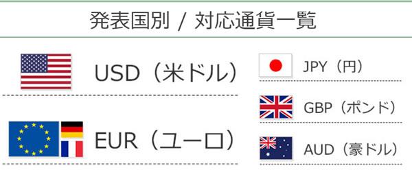 経済指標カレンダー通貨