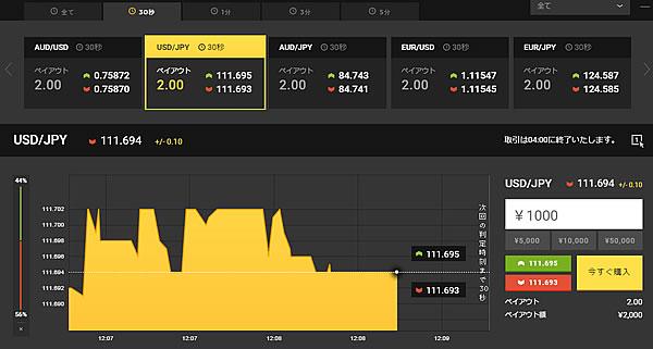 ハイローオーストラリアのチャート画像