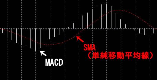 MACD1